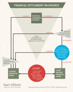 DIAGRAM: Financial Settlement on Divorce